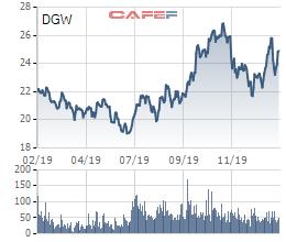 Digiworld (DGW) đặt mục tiêu doanh thu 10.200 tỷ, lãi sau thuế tăng 25% lên 202 tỷ đồng - Ảnh 2.