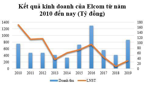 Elcom (ELC) lãi ròng quý 4 gần 25 tỷ đồng, gấp hơn 5 lần cùng kỳ - Ảnh 1.