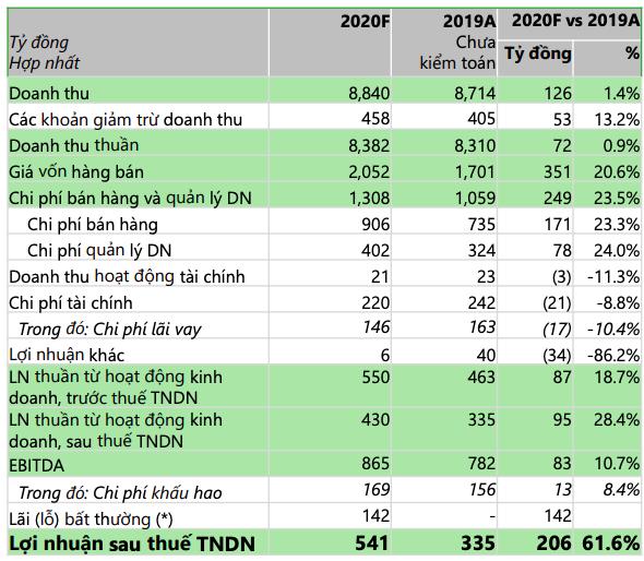 Lộc Trời (LTG) đặt kế hoạch lãi 2020 tăng 28% lên 430 tỷ đồng, chính thức xuất khẩu gạo có thương hiệu - Ảnh 1.