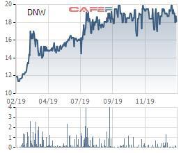 Chi phí giá vốn tăng cao, Dowaco (DNW) báo lợi nhuận quý 4 sụt giảm 13% cùng kỳ - Ảnh 2.