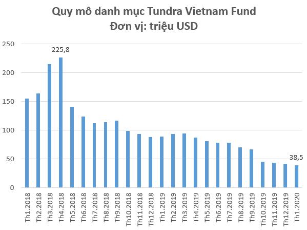 Danh mục Tundra Vietnam Fund giảm sâu trong tháng 1 bởi ảnh hưởng Corona, quy mô chỉ còn dưới 40 triệu USD - Ảnh 1.