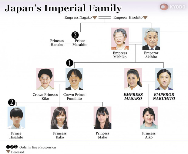 Hoàng tử bé Hisahito đứng thứ 2 trong danh sách kế thừa ngôi báu vì Nhật hoàng Naruhito không có con trai, vị trí thứ 3 ít ai biết tới - Ảnh 2.