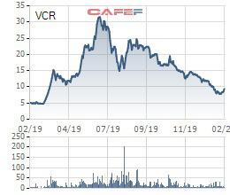 Vinaconex ITC (VCR): Cổ đông lớn không đồng ý thay đổi đơn vị kiểm toán - Ảnh 1.