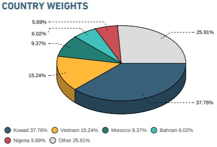 MSCI Frontier Markets Index giữ nguyên số lượng cổ phiếu Việt Nam trong kỳ cơ cấu tháng 2 - Ảnh 1.
