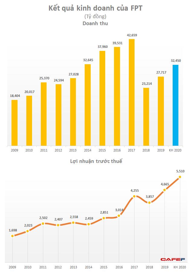 FPT đặt mục tiêu LNTT 2020 tăng 18% lên 5.510 tỷ đồng, tăng vốn cho mảng phần mềm và giáo dục - Ảnh 1.