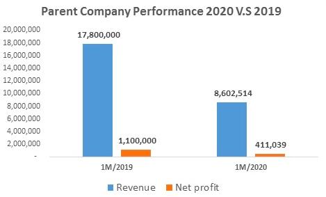 Dệt May – Đầu tư – Thương mại Thành Công (TCM) giảm hơn nửa lợi nhuận trong tháng 1/2020, chỉ còn 9,5 tỷ đồng - Ảnh 1.