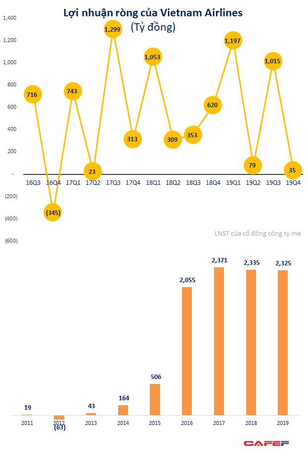 Ước tính mất hàng trăm tỷ doanh thu mỗi tuần, Vietnam Airlines rao cho thuê lại nhiều máy bay - Ảnh 2.