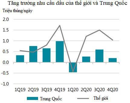 Thị trường ngày 14/02: Giá dầu, kim loại công nghiệp tiếp đà tăng, vàng cao nhất 1 tuần - Ảnh 1.