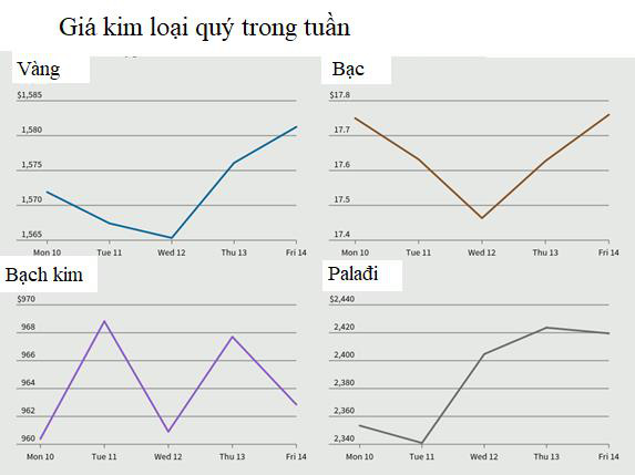 Thị trường tuần tới 15/02: Dầu tăng tuần đầu tiên kể từ cuối tháng 1, vàng cao nhất hơn 1 tuần - Ảnh 1.