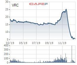 Cổ phiếu lao dốc, VRC lấy ý kiến cổ đông về việc mua cổ phiếu quỹ, chấp thuận cho Happy Land mua từ 25% vốn cổ phần - Ảnh 1.