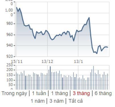 [Điểm nóng TTCK tuần 10/02 – 16/02] Chứng khoán Việt Nam phục hồi nhưng gặp ngưỡng cản quan trọng - Ảnh 1.