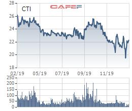 Cường Thịnh Idico (CTI): Kinh doanh vẫn tiếp tục sụt giảm, sắp chào mua gần 19 triệu cổ phiếu quỹ - Ảnh 1.
