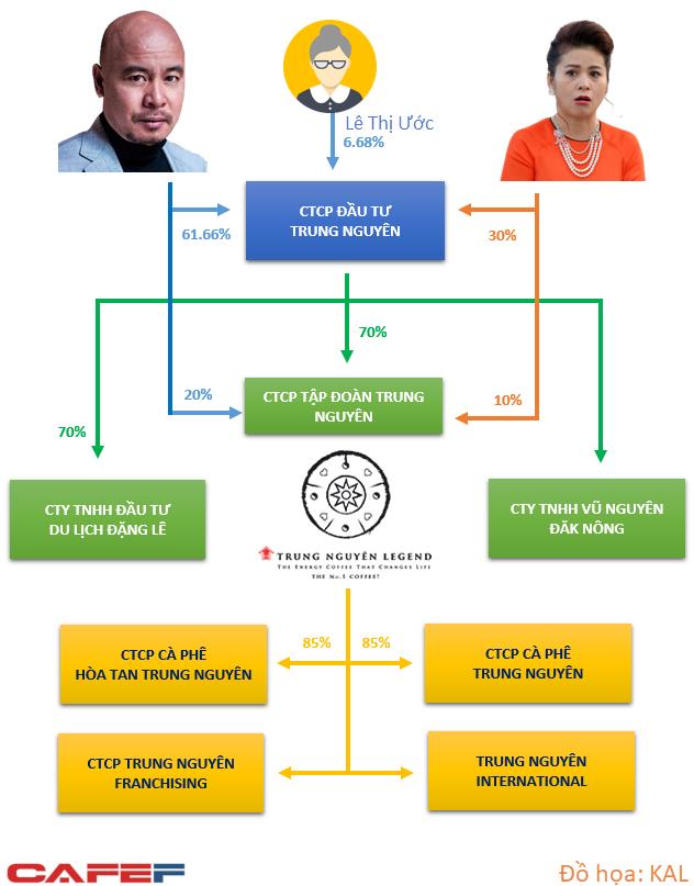Trung Nguyên tuyên bố bà Thảo không còn là cổ đông ngay, khẳng định yêu cầu hoãn thi hành án của VKS không gây ảnh hưởng - Ảnh 2.