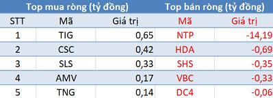 Khối ngoại đẩy mạnh bán ròng hơn 300 tỷ, VN-Index mất mốc 930 điểm trong phiên 18/2 - Ảnh 2.