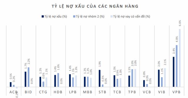 BSC: Các ngân hàng đang tập trung làm sạch bảng cân đối - Ảnh 1.