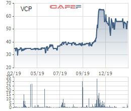 Vinaconex đăng ký bán toàn bộ 16 triệu cổ phiếu Vinaconex Power (VCP) - Ảnh 1.