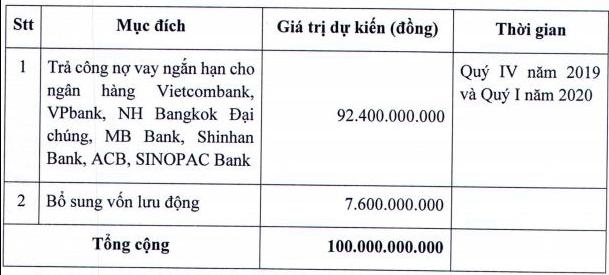 Thực phẩm Hữu Nghị (HNF) muốn phát hành 10 triệu cổ phần, tiền thu về phần lớn để trả nợ vay - Ảnh 1.