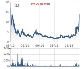 IDJ tăng gấp đôi từ đầu năm, Chủ tịch công ty đăng ký bán hết cổ phiếu - Ảnh 1.