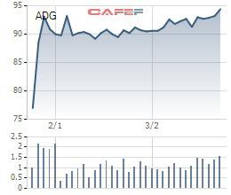 Công ty quảng cáo Clever Group (ADG) đã phát hành riêng lẻ 888.000 cổ phiếu cho Yello Digital - Ảnh 1.
