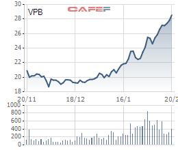 Composite Capital gom thêm 7,3 triệu cổ phiếu VPB, trở thành cổ đông lớn của VPBank - Ảnh 1.