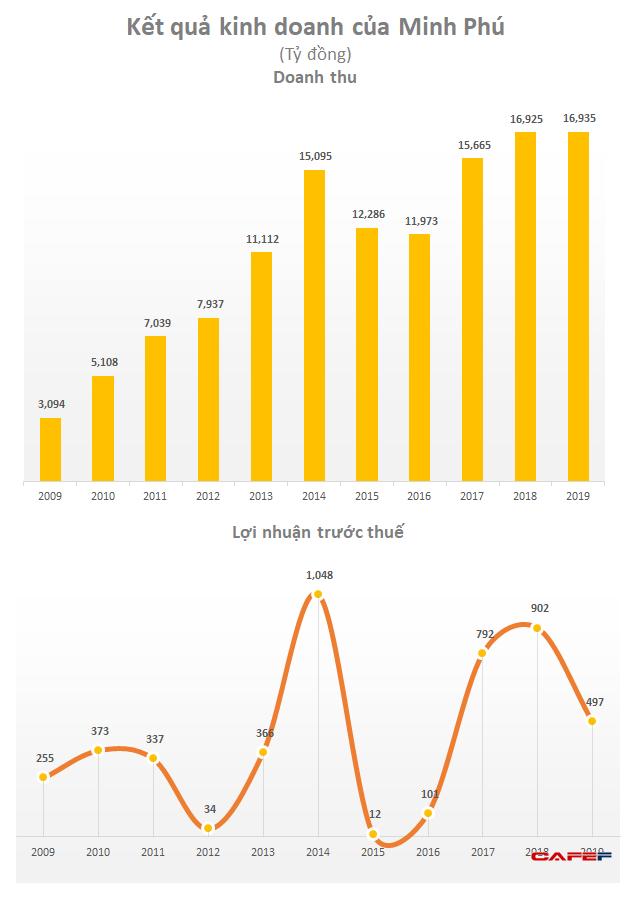 Thuỷ sản Minh Phú (MPC): Thời tiết dịch bệnh, dự án công nghệ cao chậm tiến độ khiến LNST giảm hơn nửa xuống còn 443 tỷ đồng - Ảnh 1.
