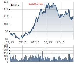 MWG đạt 553 tỷ lãi ròng trong tháng đầu năm 2020, tăng 22% so với cùng kỳ - Ảnh 3.
