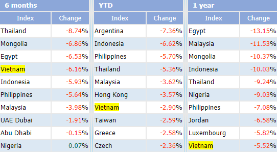 """Thiếu vắng cổ phiếu chất lượng, VN-Index nằm trong top những chỉ số chứng khoán """"tệ"""" nhất Thế giới - Ảnh 1."""