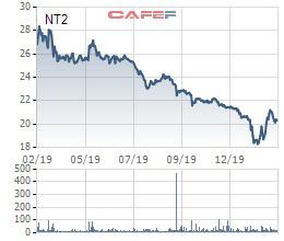 Điện lực Dầu khí Nhơn Trạch 2 (NT2) bị truy thu và phạt hơn 17 tỷ đồng tiền thuế - Ảnh 1.
