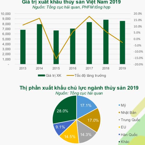 DN thuỷ sản trước EVFTA: Minh Phú (MPC) dự hưởng lợi nhiều nhất với sản phẩm tôm, ngược lại Vĩnh Hoàn (VHC) sẽ không có nhiều biến chuyển trong năm 2020 - Ảnh 2.