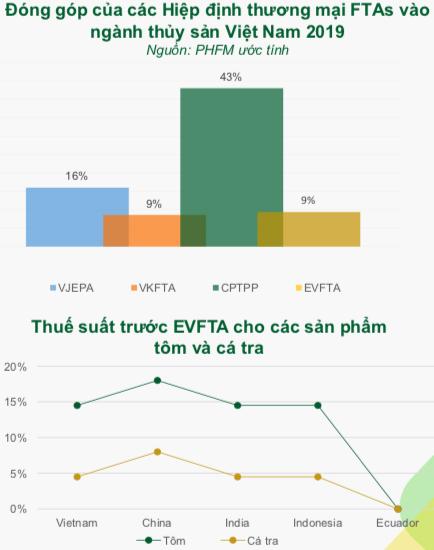 DN thuỷ sản trước EVFTA: Minh Phú (MPC) dự hưởng lợi nhiều nhất với sản phẩm tôm, ngược lại Vĩnh Hoàn (VHC) sẽ không có nhiều biến chuyển trong năm 2020 - Ảnh 3.
