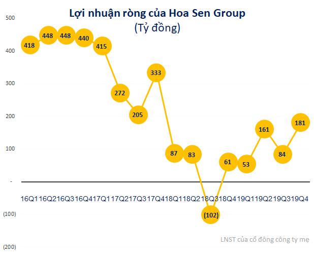 VCSC: Nỗ lực của Hoa Sen Group (HSG) đang đối mặt với thử thách tạm thời trước dịch virus Corona - Ảnh 1.