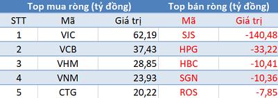 Phiên 24/2: VN-Index mất gần 30 điểm, khối ngoại trở lại mua ròng trên HoSE - Ảnh 1.