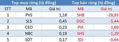 Phiên 24/2: VN-Index mất gần 30 điểm, khối ngoại trở lại mua ròng trên HoSE - Ảnh 2.