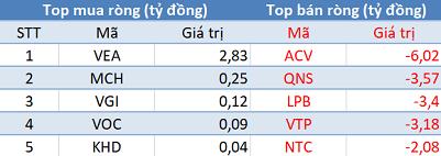 Phiên 24/2: VN-Index mất gần 30 điểm, khối ngoại trở lại mua ròng trên HoSE - Ảnh 3.