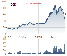 Giảm 1/3 từ đỉnh, cổ phiếu D2D liệu còn hấp dẫn để đầu tư? - Ảnh 2.