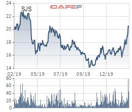 Nhóm quỹ Dragon Capital bán toàn bộ 7 triệu cổ phiếu SJS, thu về 147 tỷ đồng - Ảnh 1.