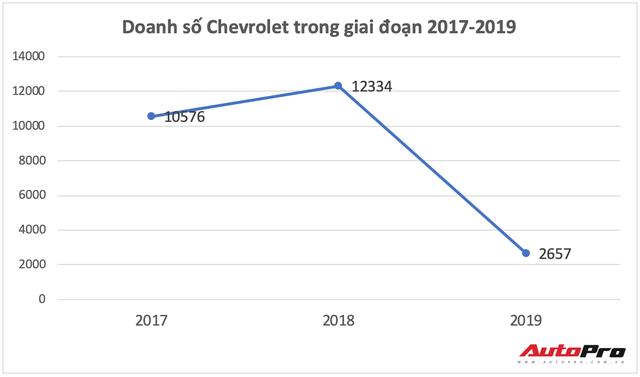 VinFast chính thức lên tiếng về số phận của Chevrolet tại Việt Nam - Ảnh 1.