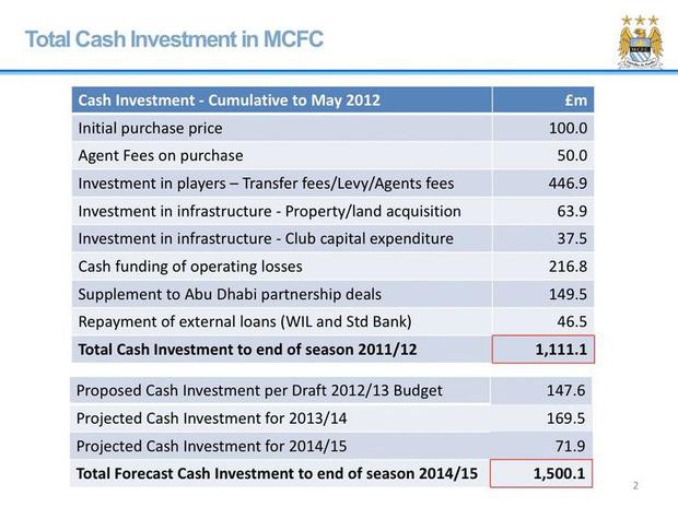 Man City đã lừa đảo tài chính như thế nào (phần 1): Khi thành công được dựng xây bằng sự dối trá - Ảnh 3.