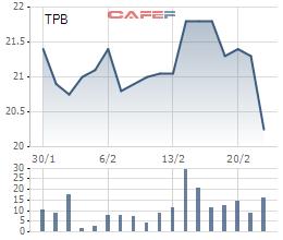 TPBank muốn mua lại tối đa 10 triệu cổ phiếu quỹ  - Ảnh 1.