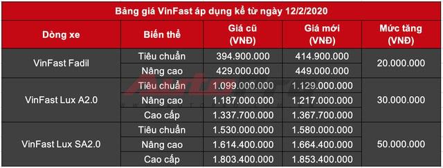 Giá ô tô VinFast được chiết khấu cả trăm triệu tại đại lý - Ảnh 3.