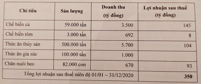 [Live ĐHCĐ Hùng Vương] HVG phát hành riêng lẻ 20 triệu cổ phiếu cho Thaco, Chủ tịch than 3 tháng nay các doanh nghiệp thủy sản đứng hình vì nCoV - Ảnh 2.
