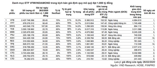 VNDirect: VN Diamond Index có hiệu suất vượt trội so với VN-Index kể từ tháng 11/2019 - Ảnh 1.