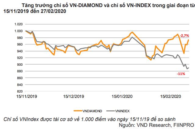 VNDirect: VN Diamond Index có hiệu suất vượt trội so với VN-Index kể từ tháng 11/2019 - Ảnh 2.