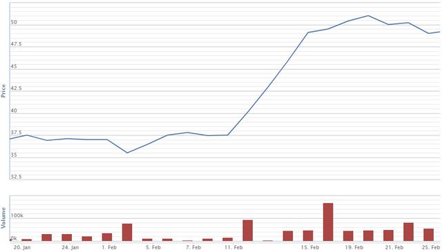 Nghịch lý những doanh nghiệp kinh doanh sa sút, cổ phiếu vẫn bứt phá - Ảnh 2.