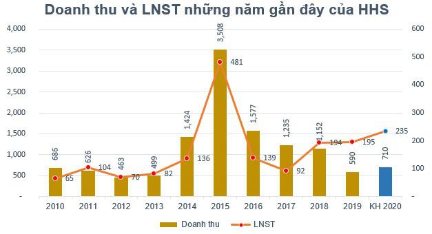 Hoàng Huy (HHS) đặt kế hoạch lãi sau thuế 235 tỷ đồng năm 2020 - Ảnh 1.