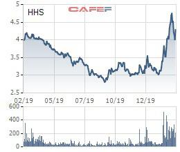 Hoàng Huy (HHS) đặt kế hoạch lãi sau thuế 235 tỷ đồng năm 2020 - Ảnh 2.