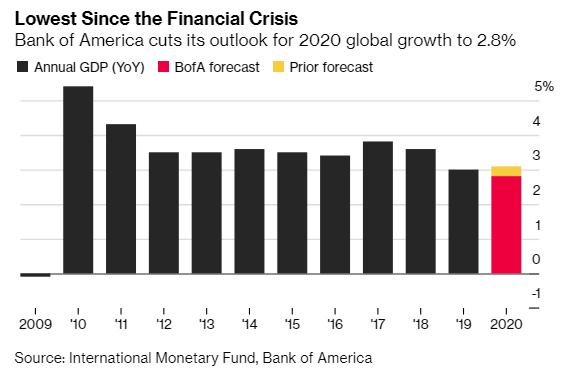 Kinh tế toàn cầu đối diện nguy cơ tồi tệ nhất từ khủng hoảng năm 2009 - Ảnh 1.