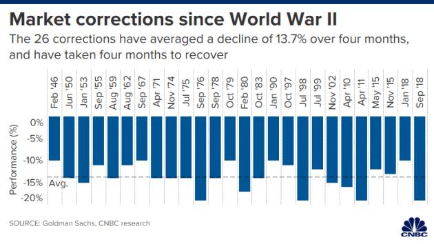Một tuần tắm máu của chứng khoán Mỹ, Dow Jones mất 12% giá trị: Chuyện gì đã xảy ra? - Ảnh 2.