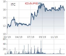 Intresco (ITC): Quý 4 lãi 114 tỷ đồng cao gấp 9 lần cùng kỳ - Ảnh 1.