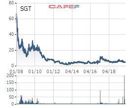 Saigontel (SGT) bất ngờ báo lỗ quý lần đầu kể từ năm 2013 đến nay - Ảnh 2.